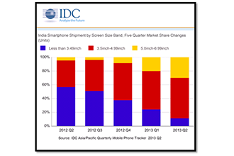 IDC-August-2013-Smartphone-Forecast-India-feat.png