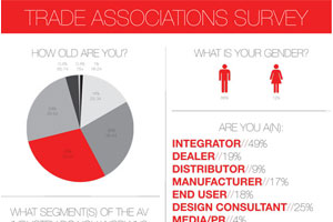 Trade_Associations_Survey-feature-image.jpg