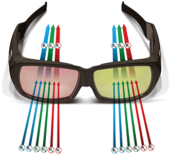 Figure 2 - Six primary color 3D glasses. Photo courtesy of Christie.