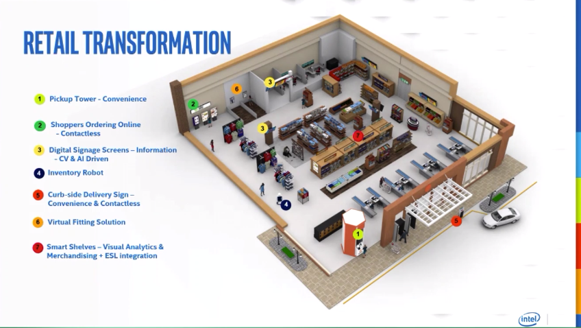 Retail Transformation - Intel